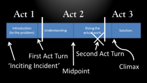 3 acts with points