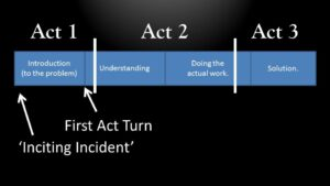 first-act-turn