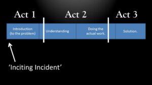 inciding-incident