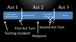 second-act-turn